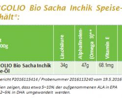 Linolsäure im Sacha Inchik-Bergolio